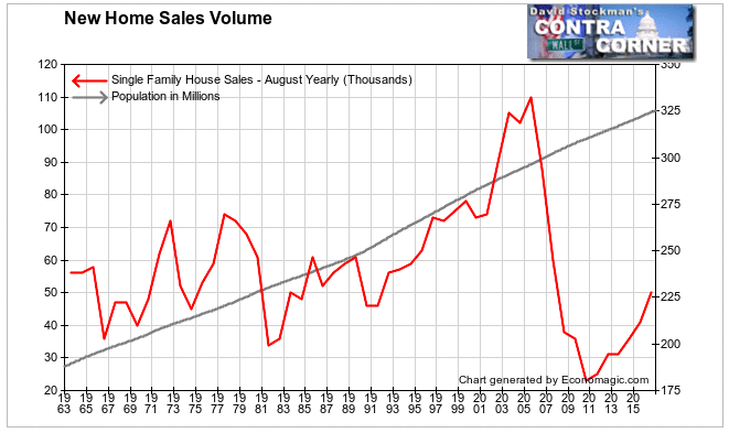 New Home Sales Vs. Population Growth- Click to enlarge