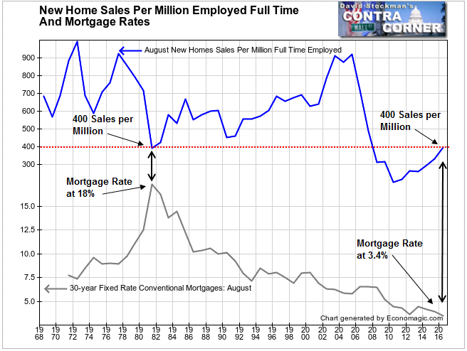 New Home Sales Per Million Employed and Mortgage Rates- Click to enlarge