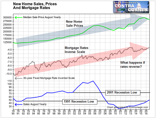 New Home Sales, Prices - Click to enlarge