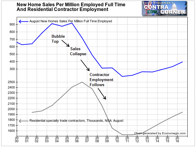 New Home Sales and Residential Contractor Employment- Click to enlarge