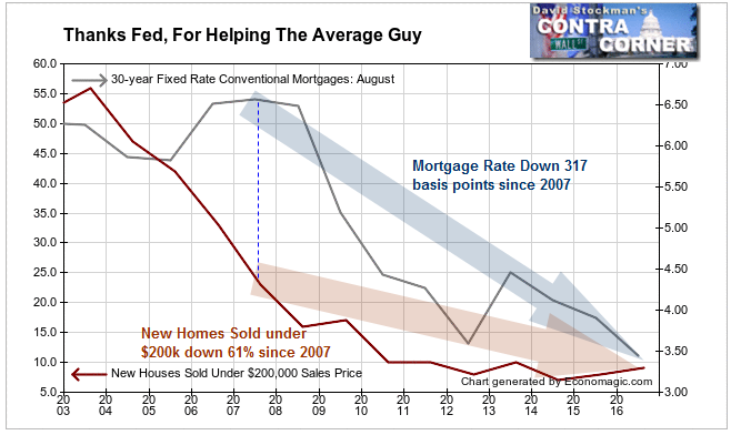 Thanks Fed For Helping The Average Guy- Click to enlarge