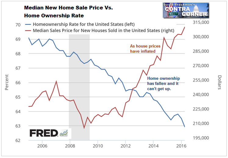 Median New Home Sale Price Vs. Home Ownership Rate- Click to enlarge