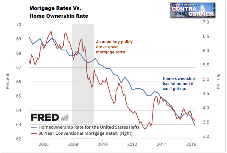 Mortgage Rates Vs. Home Ownership Rate - Click to enlarge