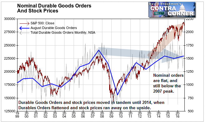 Nominal Durable Goods Orders and Stock Prices- Click to enlarge
