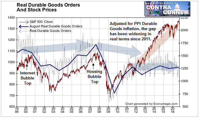 Real Durable Goods Orders and Stock Prices- Click to enlarge