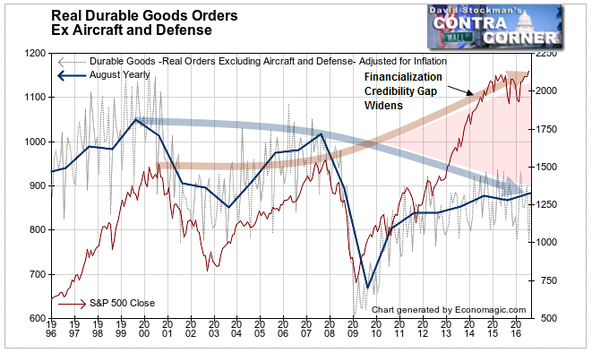 Real Durable Goods Orders and Stock Prices Ex Aircraft and Defense- Click to enlarge