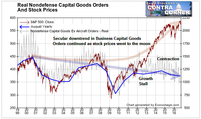 Real Nondefense Capital Goods and Stock Prices - Click to enlarge