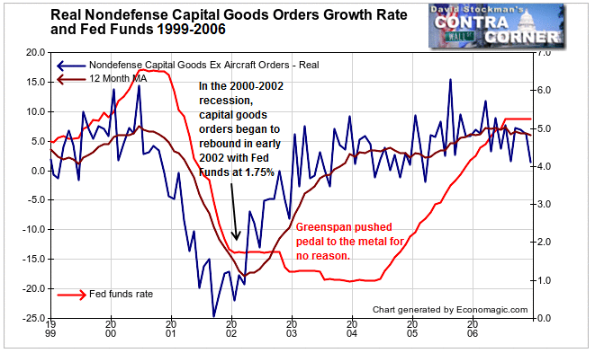 Real Nondefense Capital Goods and Fed Funds 1999-2006 - Click to enlarge