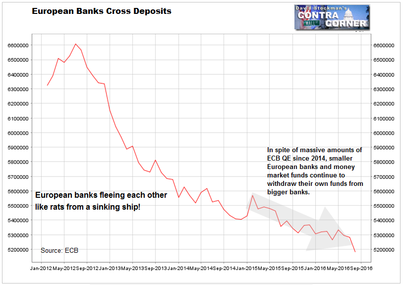 European Banks Flee Each Other- Click to enlarge