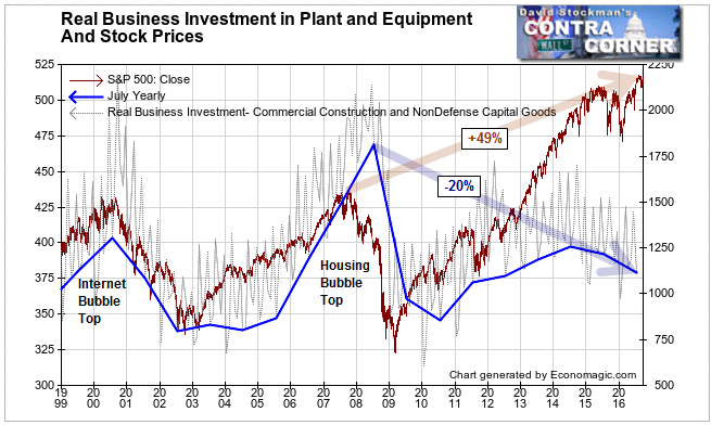 Real Business Investment and Stock Prices - Click to enlarge