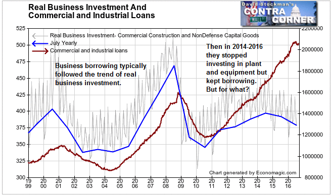 Real Business Investment and Commercial and Industrial Loans - Click to enlarge