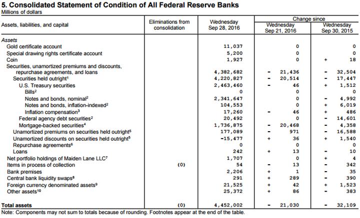 Fed Balance Sheet - Click to enlarge