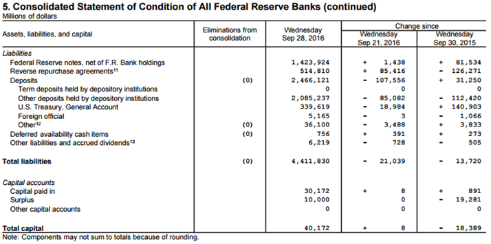 Fed Balance Sheet- Click to enlarge
