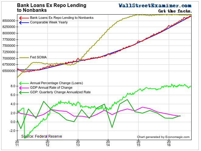 Bank Loans Ex Repo- Click to enlarge