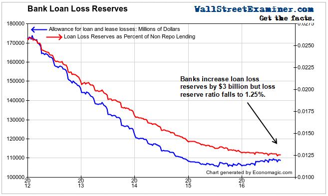 Bank Loan Loss Reserves - Click to enlarge