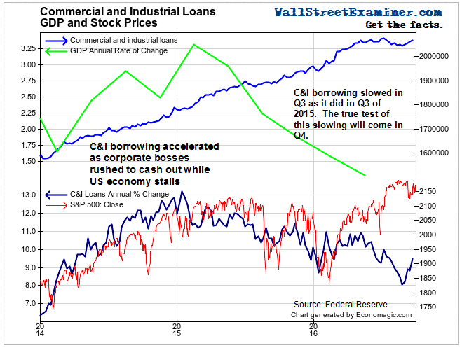 Commercial and Industrial Loans- Click to enlarge