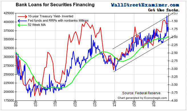 Securities Loans - Click to enlarge