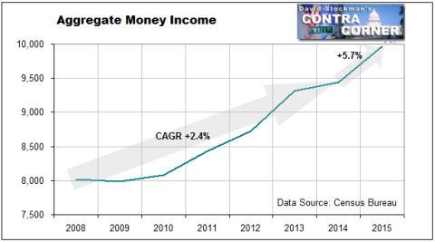 Aggregate Money Income- Click to enlarge