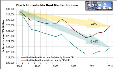 Black Households Real Median Income - Click to enlarge