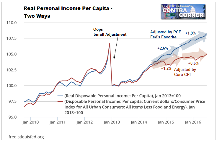 Another Way of Looking at Household Income Shows Virtually No Gain