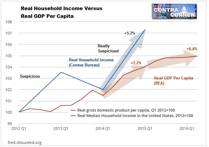 Real Household Income Vs. Real GDP Per Capita- Click to enlarge