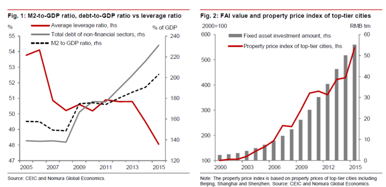 Inside China's Tower Of Debt—–Why Default Is Inevitable