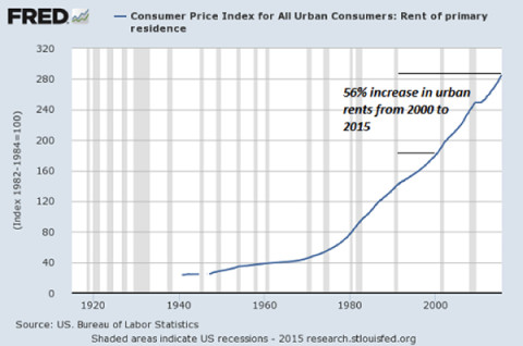 CPI- Rent - Click to enlarge