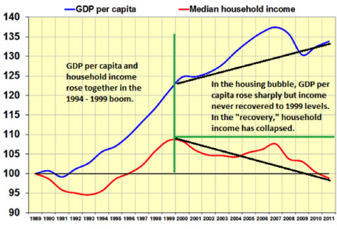 GDP Per Capita Up, Median Household Income Down- Click to enlarge