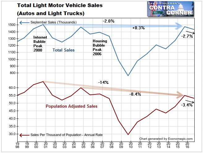Light Motor Vehicle Sales