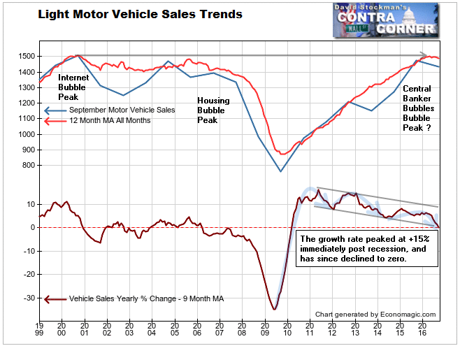 Light Vehicle Sales Trends