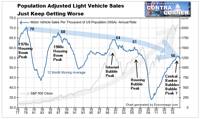 Population Adjusted Light Vehicle Sales