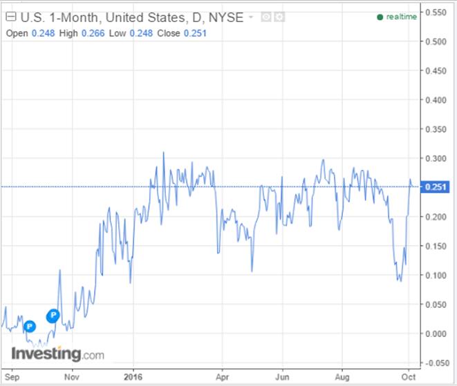 4 Week T-Bill Rates