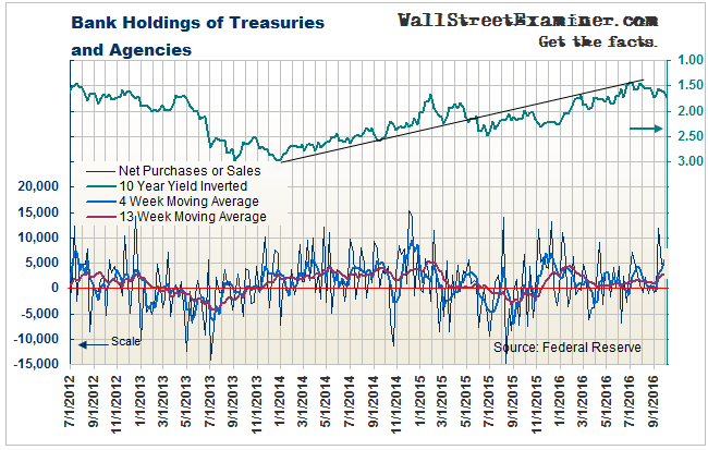 Bank Holdings of Treasuries and Agencies