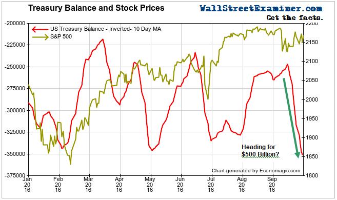 Treasury Cash and Stock Prices