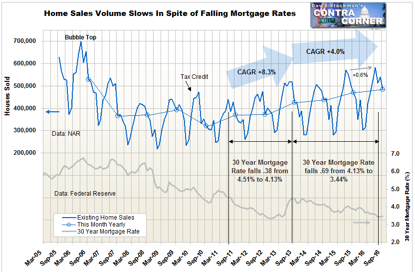 Existing Home Sales Volume and Mortgage Rates