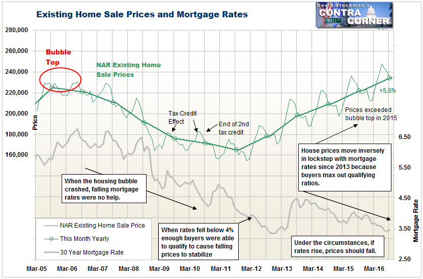 Existing Home Sale Prices and Mortgage Rates