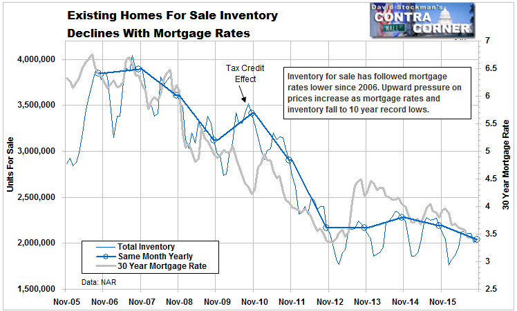 Existing Homes For Sale Inventory Declines With Mortgage Rates