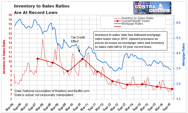 Inventory to Sales Ratios Are At Record Lows