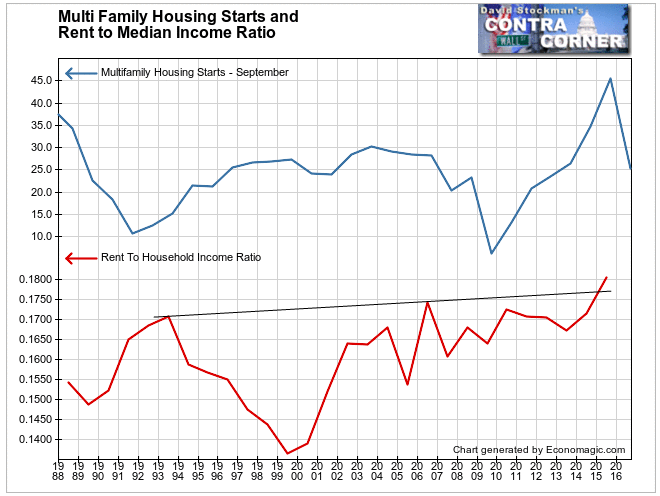 Multi Family Housing Starts and Rent to Median Income Ratio