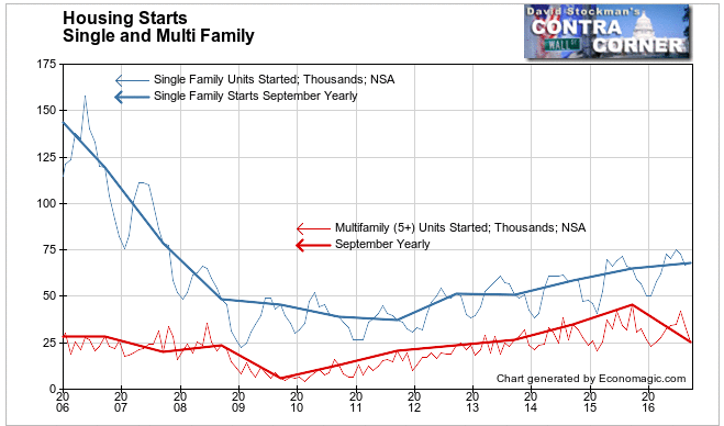 Single Family and Multifamily Housing Starts