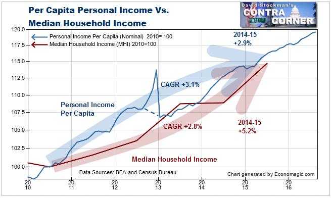 Per Capita Personal Income Vs. Median Household Income