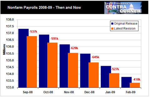 Nonfarm Payrolls 2008-09 - Then and Now