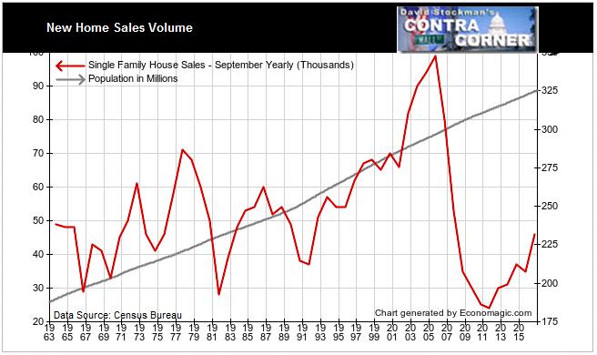 New Home Sales Volume