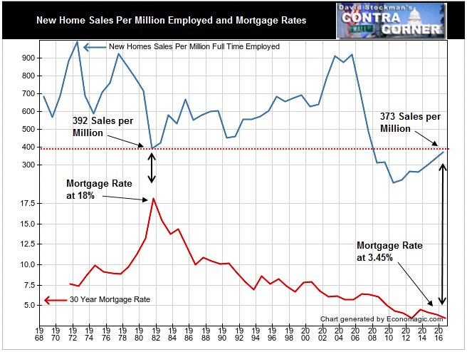 New Home Sales Per Million Employed