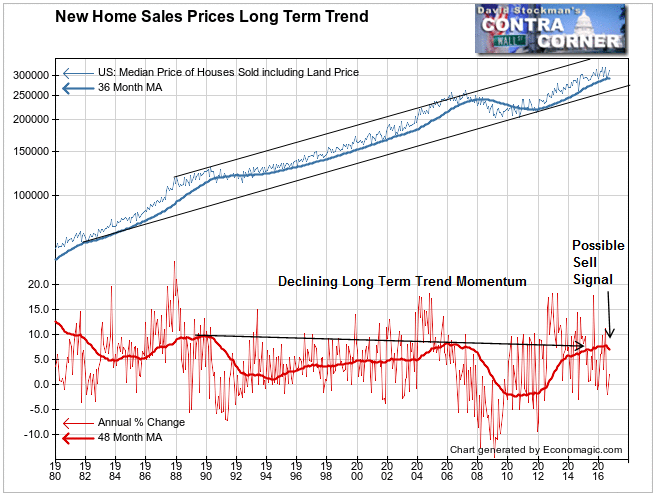 New Home Sales Prices Long Term Trend