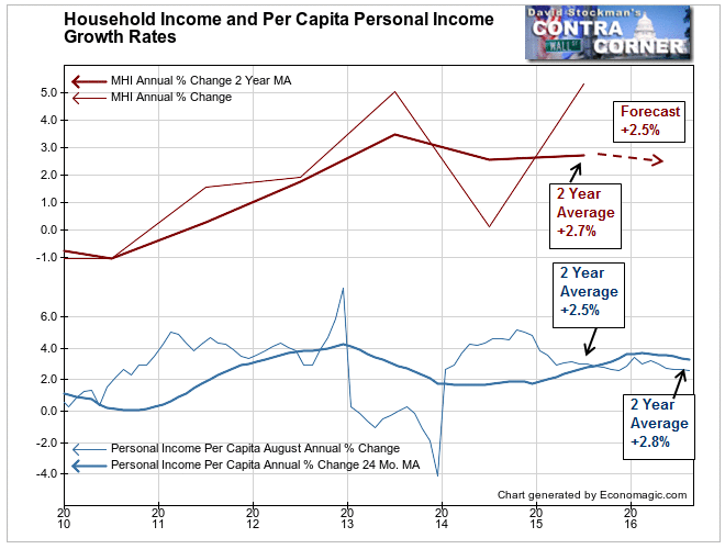 Household Income and Per Capita Personal Income Growth Rates