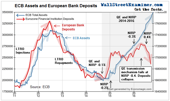 ECB Assets and European Bank Deposits