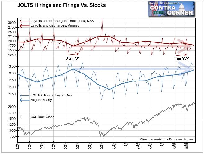 Hirings and Firings Vs Stocks