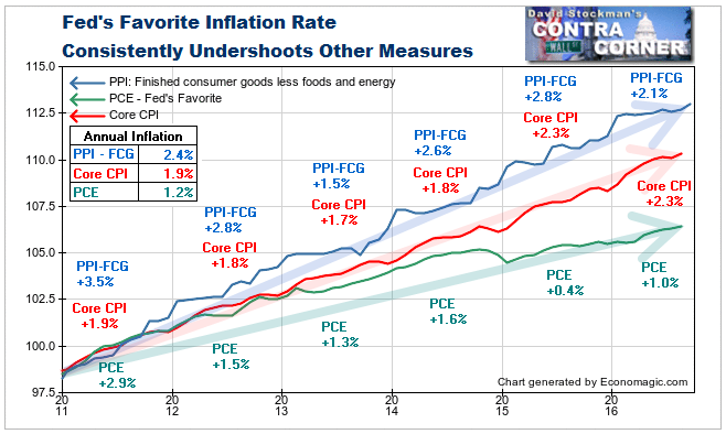 CPI, PCE and PPI Core Finished Consumer