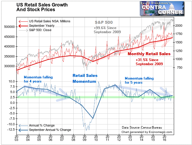 Nominal Retail Sales and Stock Prices